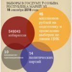 Выборы в цифрах: «На подготовку и проведение выборов в Марий Эл по линии ЦИК было выделено 46 миллионов рублей»